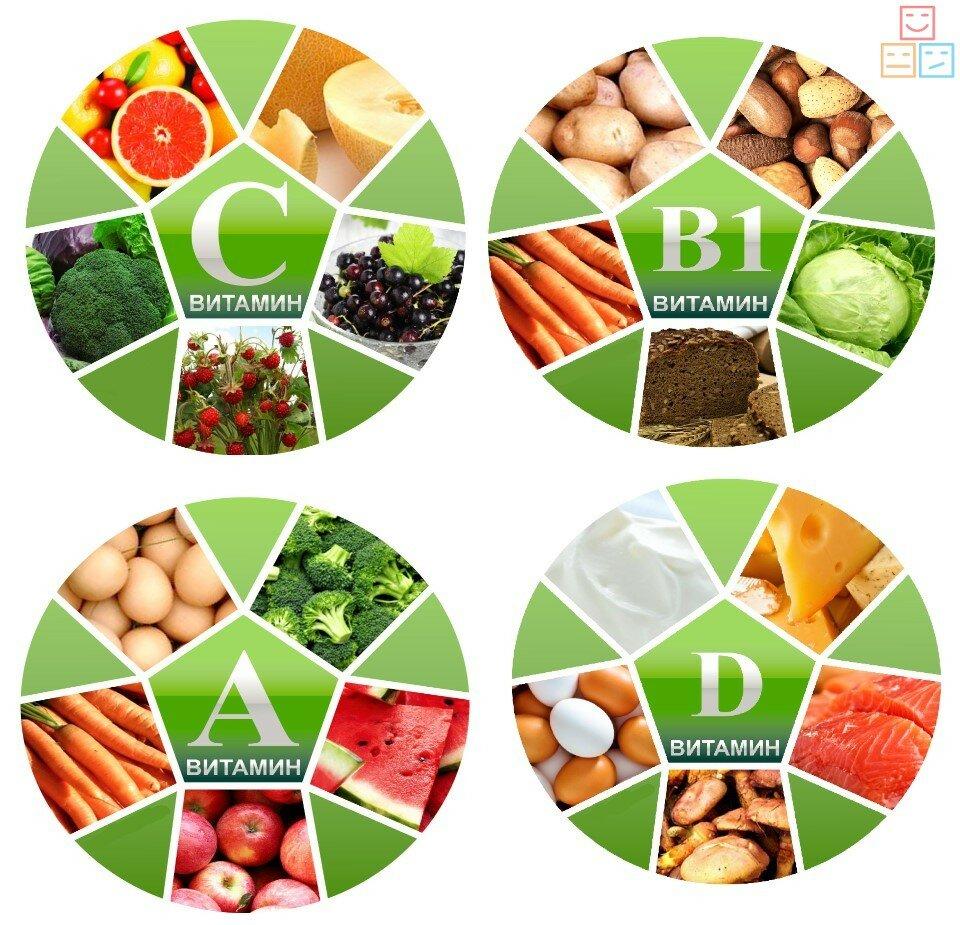 витамины А, B, С, D
