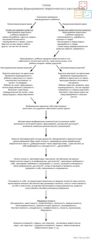 схема формирования невротических расстройств