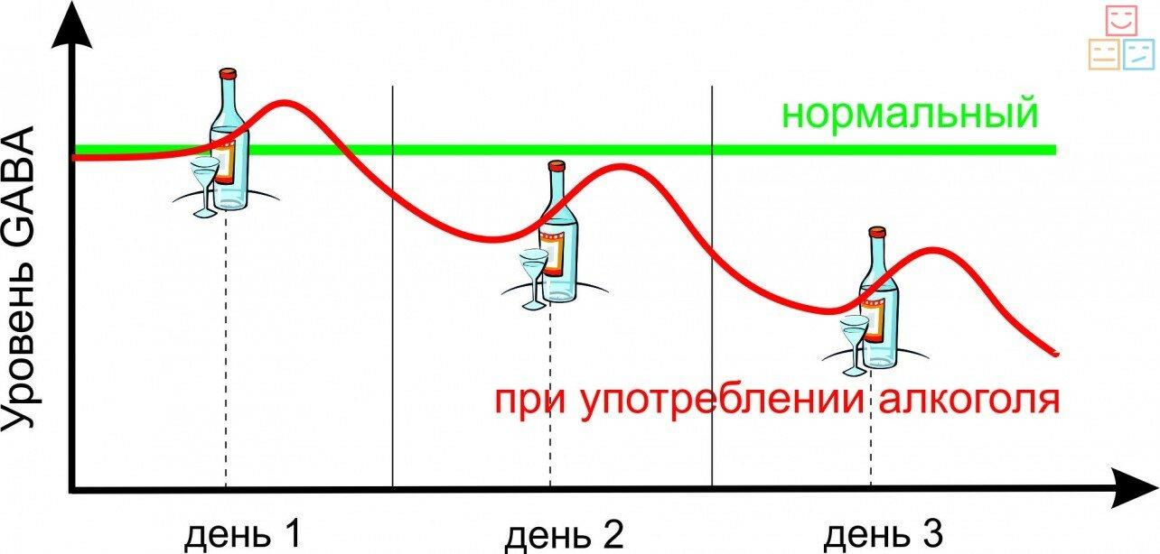 зависимость уровня gaba при приеме алкоголя
