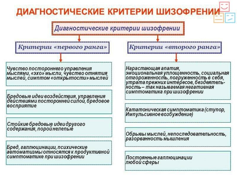 диагностические критерии шизофрении