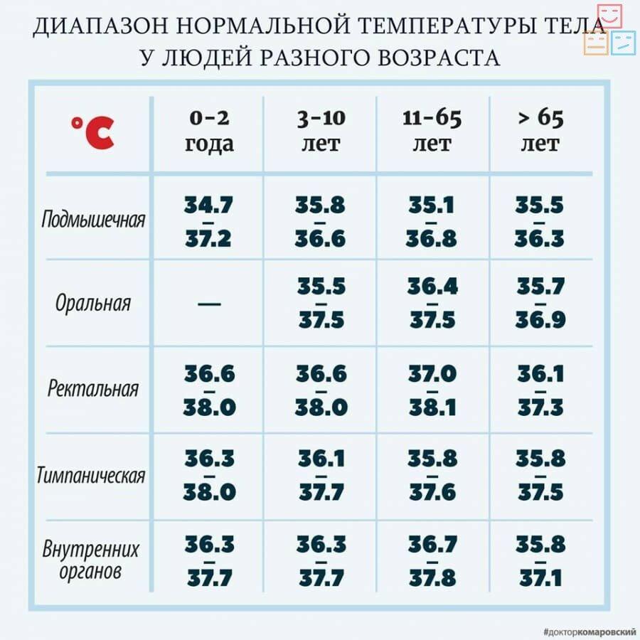 нормы температуры тела