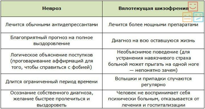 Сравнение шизофрении и невроза