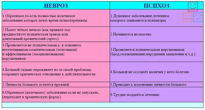 Сравнение психоза и невроза