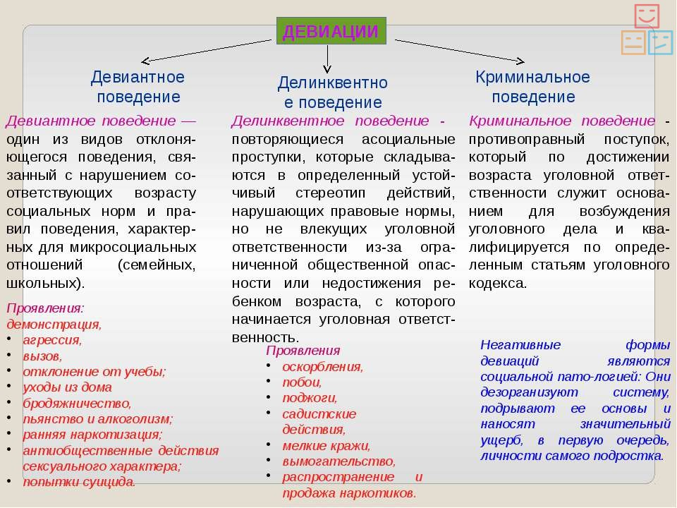 Классификация девиантного поведения